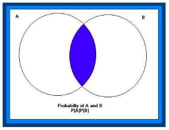 the probability of a and b can be by this venn this help you to see that to get this we will need to find only what things belong to both